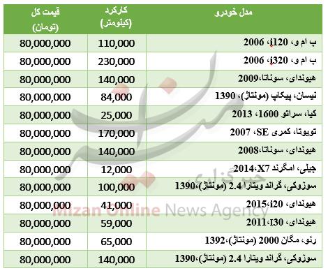 جدول قیمت خودروهای لوکس دست دوم
