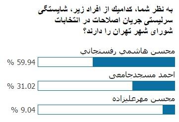 نتیجه نظرسنجی «انتخاب»: 60 درصد معتقدند محسن هاشمی بهترین گزینه برای سرلیستی اصلاح طلبان در انتخابات شورای شهر تهران است