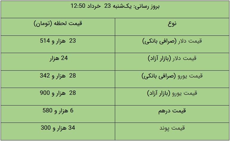 قیمت دلار و یورو در بازار آزاد، امروز 23 خرداد 1400