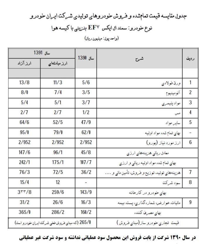 آنالیزقیمت تمام شده محصولات ایران خودرو+ جدول