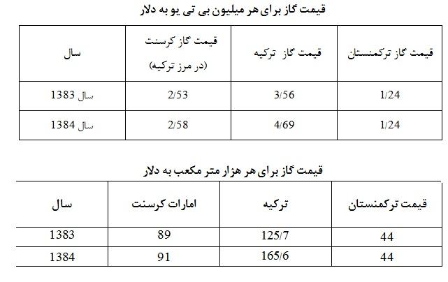 جدول مقایسه قرارداد کرسنت با سایر قراردادها