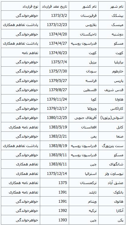تهران با چه شهرهایی خواهرخوانده است؟