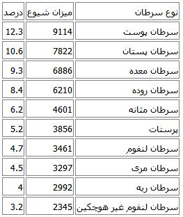 شایعترین سرطان در استان های کشور (+جدول)