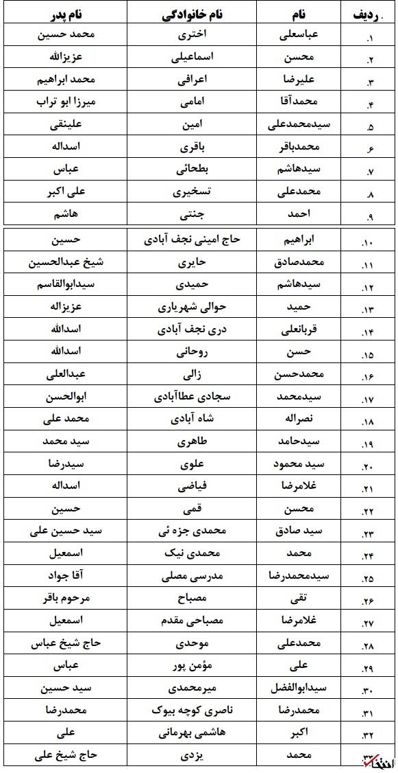 لیست نهایی نامزدهای خبرگان در تهران+جدول
