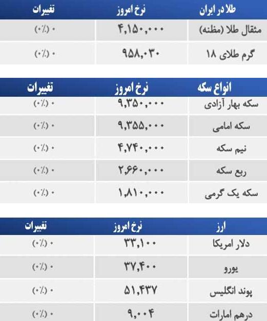 قیمت امروز طلا در بازار مشهد