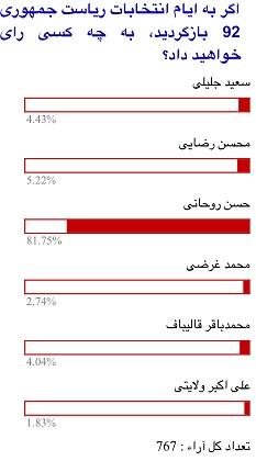 67 درصد ،