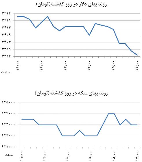 تغییر الگوی بازارسازی ارز