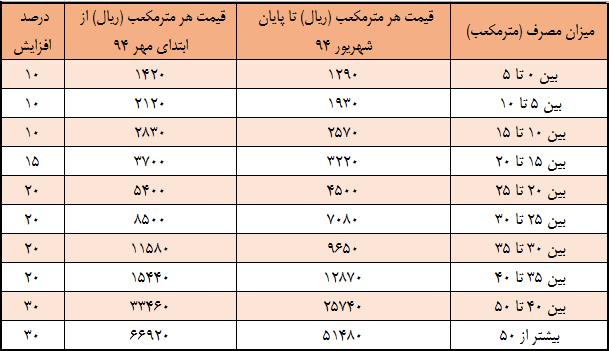 جدول تعرفههای جدید مصرف آب از مهر 94