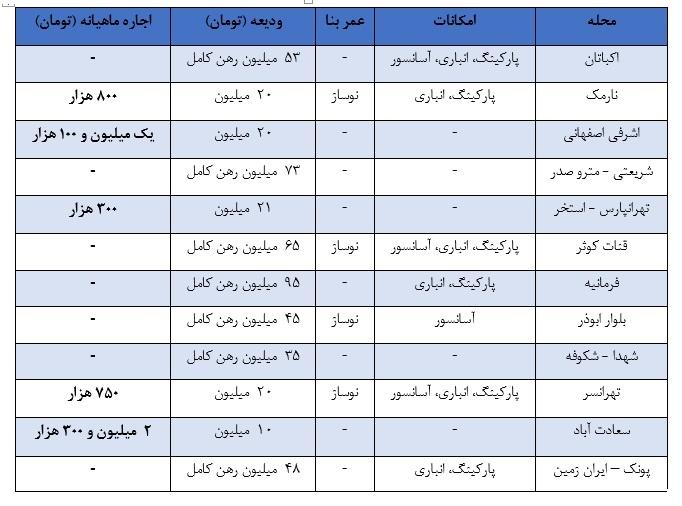 اجاره آپارتمانهای 60 متری تکان نخورده است / نرخ اجاره آپارتمان در مناطق مختلف تهران