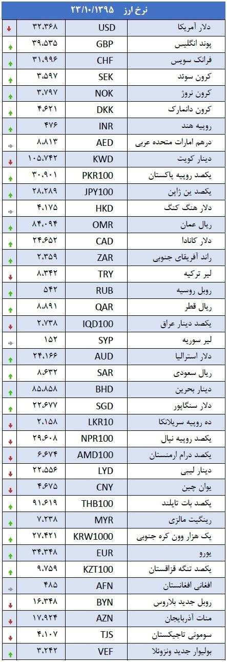 جدول/ دلار دوباره در سراشیبی افتاد