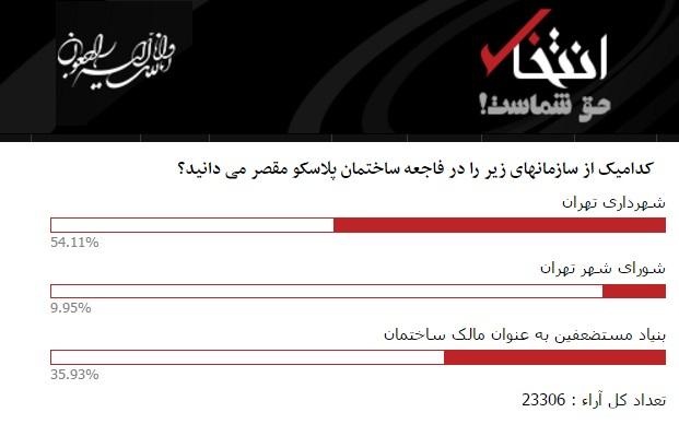 نتیجه نظرسنجی «انتخاب»: 54 درصد مردم شهرداری را در ماجرای «پلاسکو» مقصر می دانند