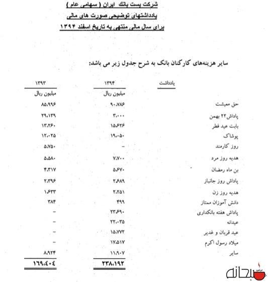 اعلام لیست «پاداشهای کارکنان» یک بانک دولتی؛ از پاداش هفته بانکداری تا عید قربان +سند