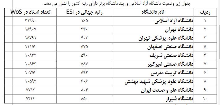 دانشگاه آزاد اسلامی از لحاظ تولید علم در بین دانشگاه های جهان 22 رتبه ارتقا یافت