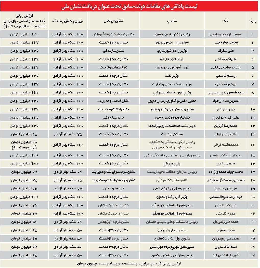 لیست پاداش های میلیاردی دولت قبل/ عکس