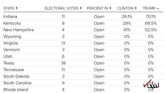اخبار لحظه به لحظه خبرنگار «انتخاب» از نتایج انتخابات آمریکا+تصاویر / انتشار نتایج اوليه / پيروزي ترامپ در كنتاكي و اينديانا / هيلاري ورمونت را برد