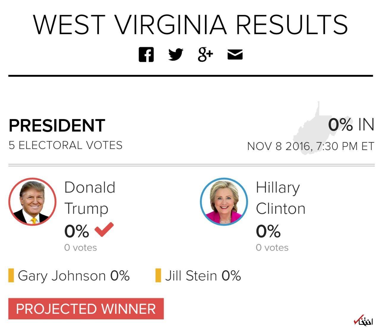 اخبار لحظه به لحظه خبرنگار «انتخاب» از نتایج انتخابات آمریکا+تصاویر / انتشار نتایج اولیه / پیروزی ترامپ در کنتاکی و ایندیانا / هیلاری ورمونت را برد/ ترامپ 24 رای الکترال و هیلاری 3 رای الکترال دارد