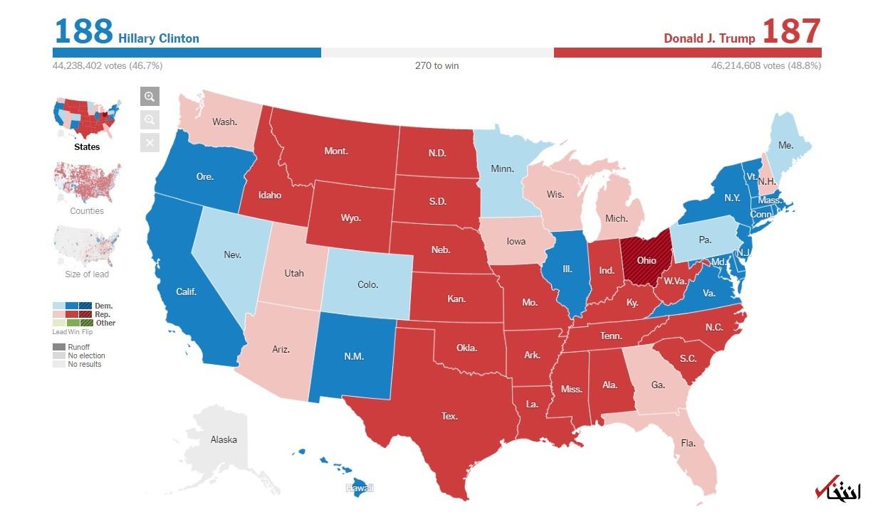 اخبار لحظه به لحظه خبرنگار «انتخاب» از نتایج انتخابات آمریکا: پيروزی ترامپ در 14 ایالت ؛ 9 ایالت برای هيلاری/ ترامپ 187 الکترال و هیلاری 188 الکترال دارد