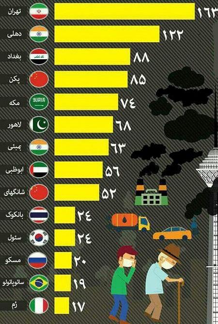 تهران آلودهترین شهر جهان/ دهلی در جایگاه دوم قرار دارد