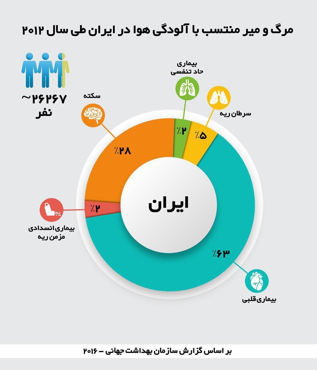آمار هولناک؛ مرگ ۲۶ هزار ایرانی به دلیل آلودگی هوا در یکسال