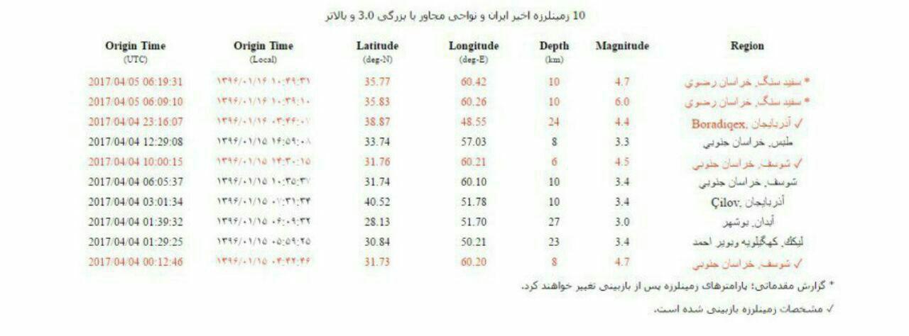 فوری/ قدرت زمینلرزه مشهد ۶ ریشتر اعلام شد/ تلفن، موبایل و وسایل ارتباطی در مناطق زلزله زده قطع شد