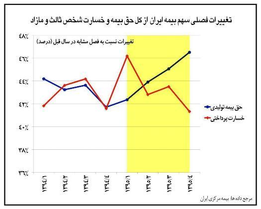 نمودار/ عملکرد بیمه ایران در رشته شخص ثالث در سال 95