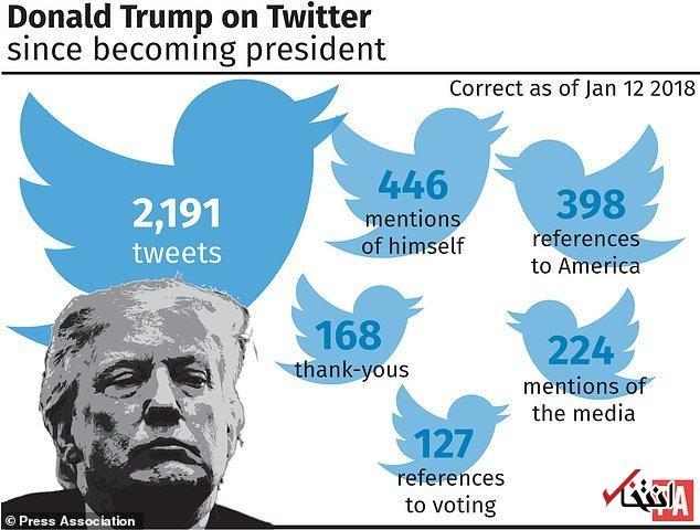 بررسی آماری توئیت های ترامپ در سال اول ریاست جمهوری/ او بیشتر درباره خودش توئیت کرده تا آمریکا