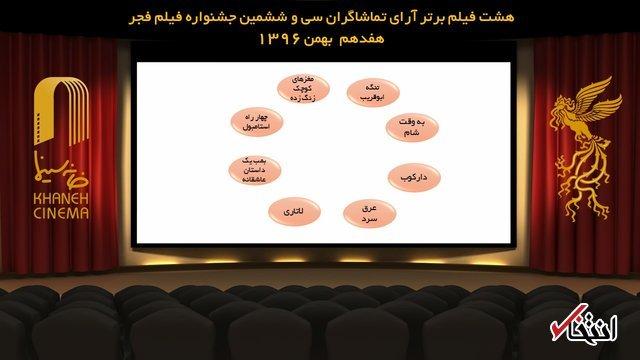 رقابت آرای مردمی فیلم فجر به 8 فیلم رسید