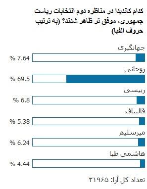 نتیجه ی نظرسنجی «انتخاب»: 77 درصد زوج «روحانی - جهانگیری» را موفق ترین کاندیداهای مناظره دوم می دانند / میرسلیم، رئیسی و قالیباف را پشت سر گذاشت