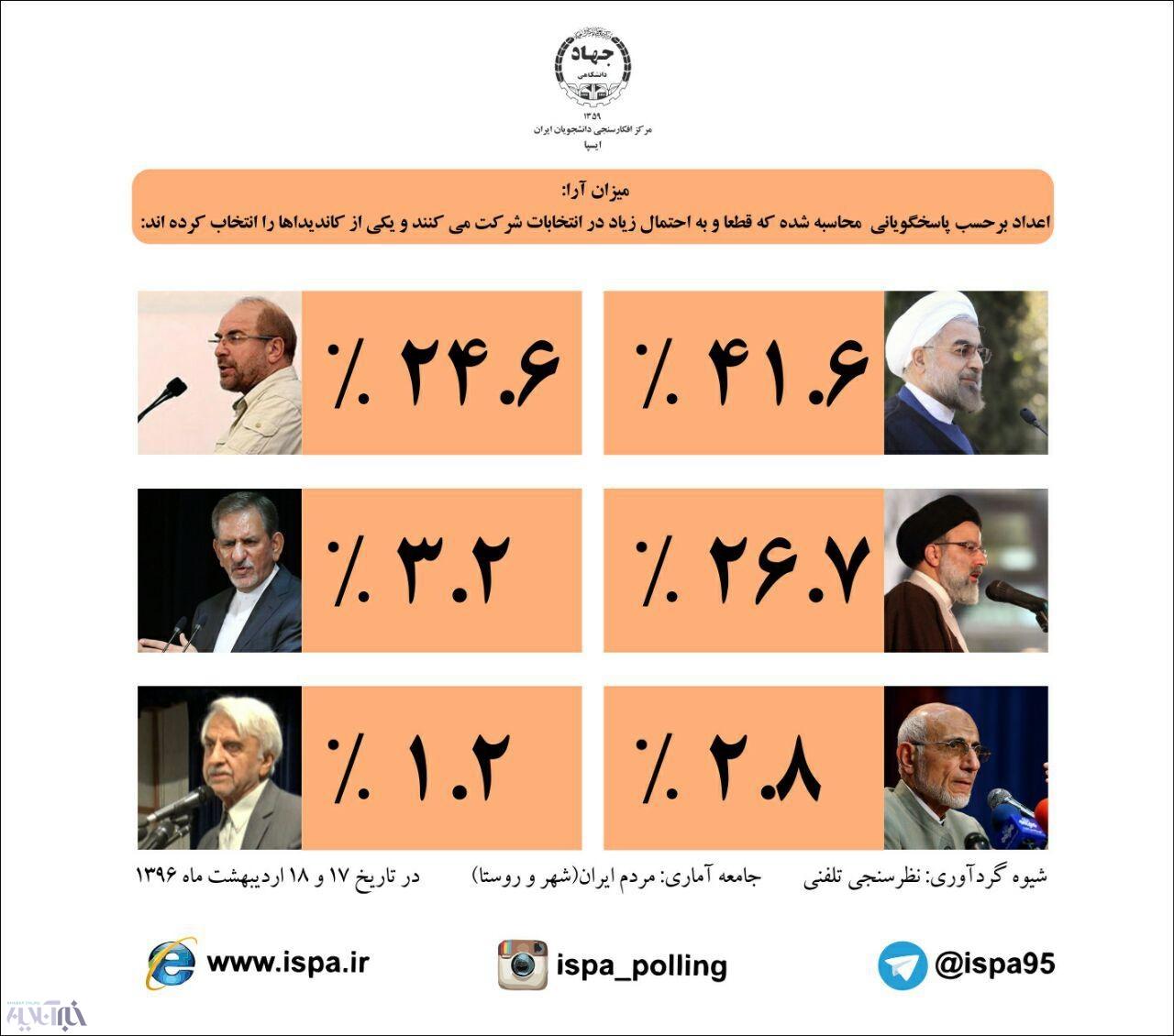 جدیدترین نظرسنجی ایسپا؛ روحانی در صدر است/رئیسی از قالیباف جلو افتاد