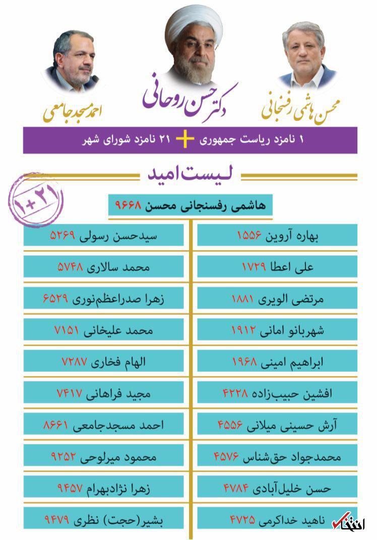 نتیجه تصویری برای لیست شورای شهر امید و اعتدال