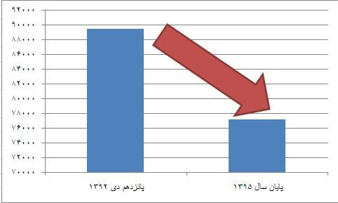شاخص کل بورس 180 واحد سقوط کرد / آمارهای تامل برانگیز از نمایش عدد شاخص کل بورس