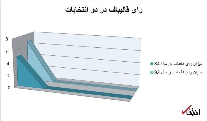 آیا واقعا ابراهیم رئیسی 16 میلیون رای دارد؟+نمودار