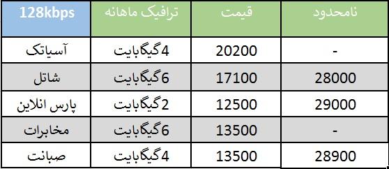 راهنمایی خرید اینترنت/مقایسه قیمت خدمات ۵ شرکت برتر ADSL کشور
