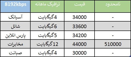 اخبار سینمای ایران     مقایسه قیمت خدمات ۵ شرکت برتر ADSL کشور+جدول
