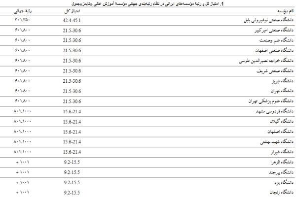 ۱۸ دانشگاه ایرانی در فهرست برترینهای «تایمز»
