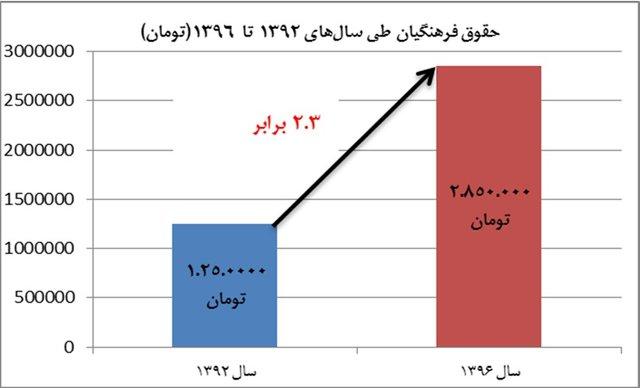 حقوق مستمری بگیران کمیته امداد وضعیت دریافتی حقوقبگیران دولت + نمودار | انتخاب | خبروان