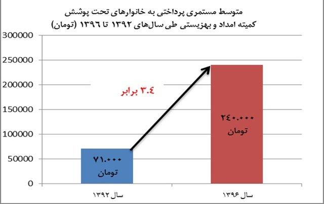 حقوق مستمری بگیران کمیته امداد وضعیت دریافتی حقوقبگیران دولت + نمودار