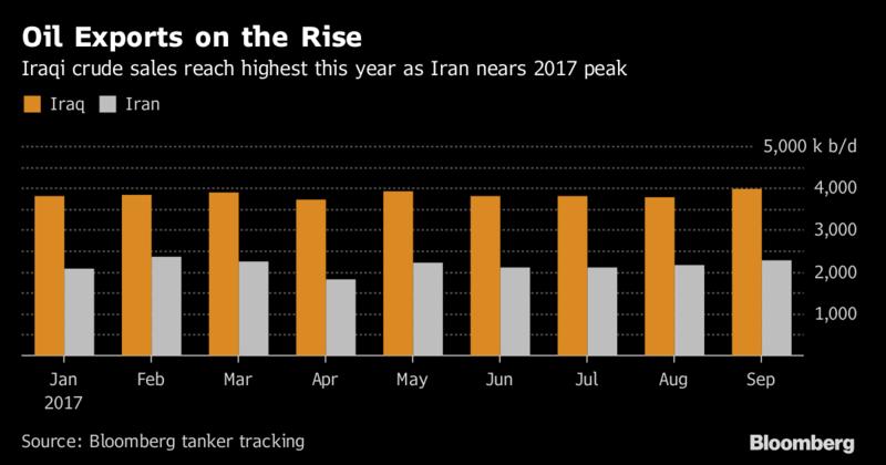 جنگ نفتی ایران و عراق با عربستان