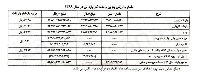 اسناد پرونده تخلفات نفتی دولت نهم و دهم/ محکومیت احمدینژاد به جبران ۴۶۰۰ میلیارد تومان