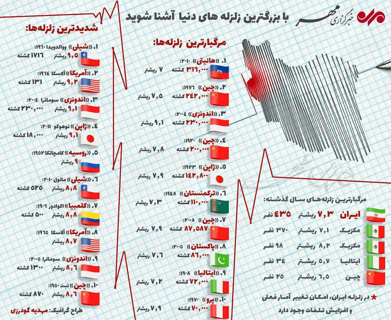 آخرین اخبار از مناطق زلزله زده غرب کشور / 432 کشته و 9388 مصدوم / انجام 1303 عمل جراحی بر روی مصدومان