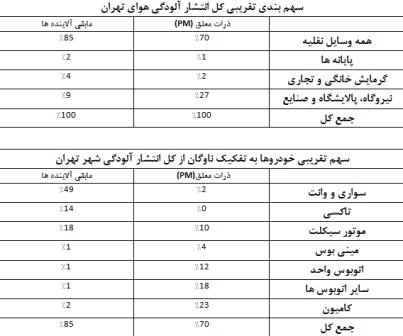 شرکت کنترل کیفیت هوای تهران: جوجه آلودگی هوا را آخر پاییز میشمارند