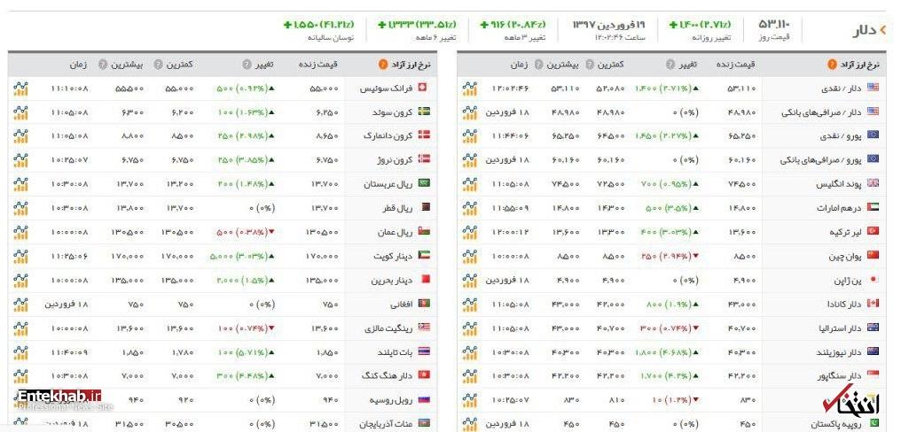 رکوردشکنیها در بازار ارز روزانه شد: دلار ۵۳۰۰، یورو ۶۵۰۰