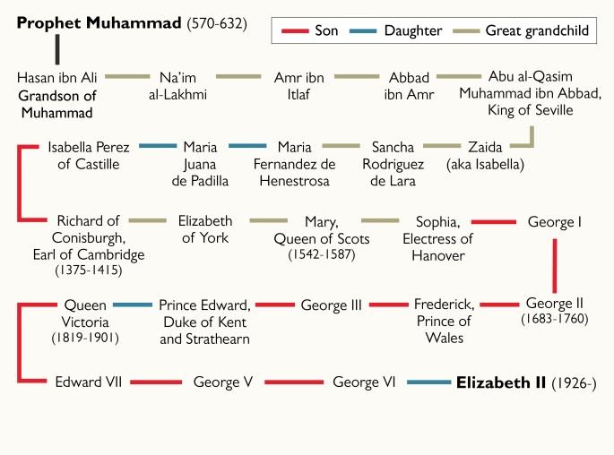 رئیس پژوهشکده انساب قم: شجرهنامه سیادت ملکه الیزابت جعلی است