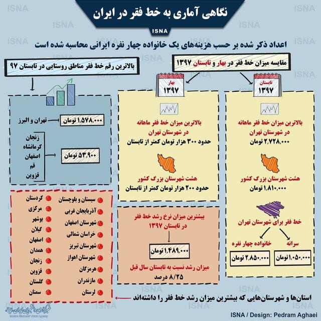 اینفوگرافی / خط فقر در ایران