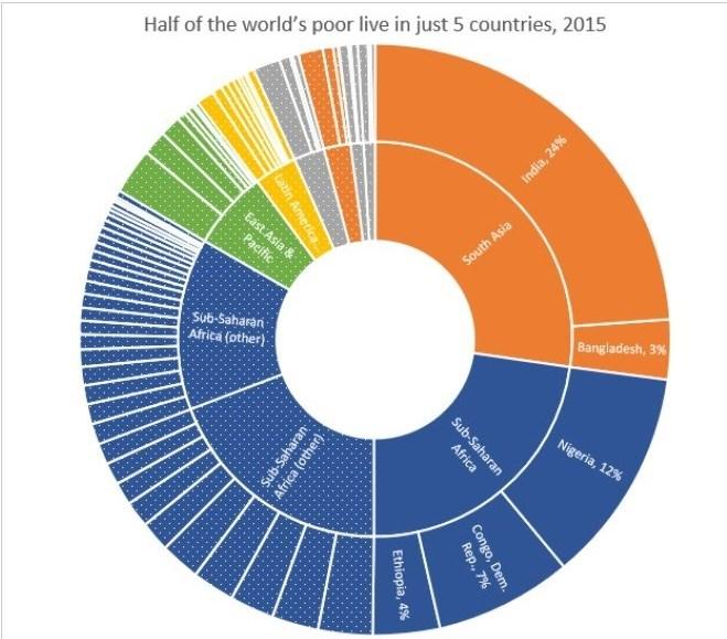 نصف فقرای جهان در ۵ کشور زندگی میکنند + جدول