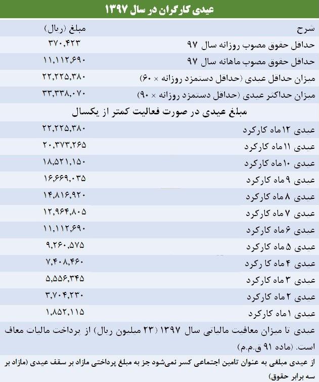 583913 882 - عیدی کارگران در سال ۹۷ چقدر است؟ +جدول