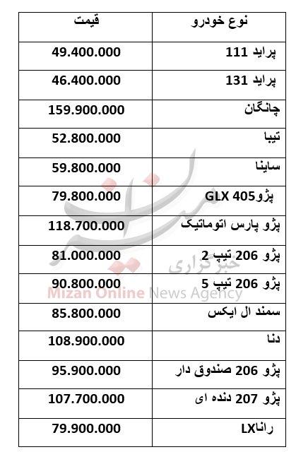 آخرین قیمت خودرو در بازار امروز/ پژو پارس به ۱۲۰ میلیون نزدیک شد! +جدول