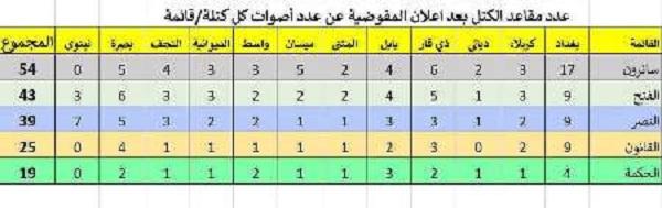 لیست مقتدی صدر پیشی گرفت / ائتلاف العبادی در رتبه سوم / رییس کنونی پارلمان رای نیاورد