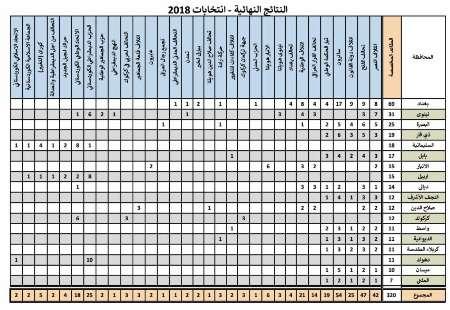 نتایج نهایی اتخابات عراق اعلام شد / مقتدی صدر پیروز شد؛ ائتلافهای العامری و العبادی دوم و سوم شدند / لیستهای مسعود بارزانی و ایاد علاوی بالاتر از عمار حکیم قرار گرفتند
