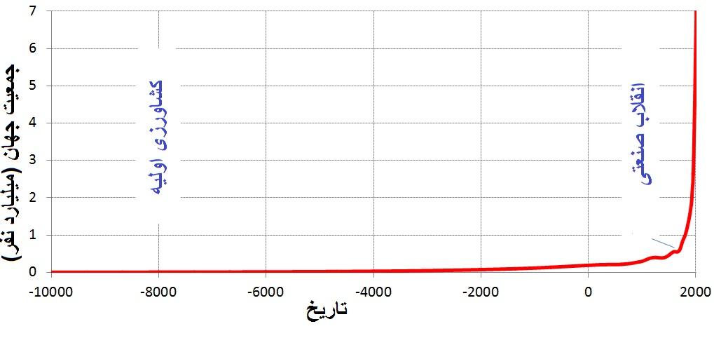 نابودی ۴۳درصدی جنگلهای ایران طی کمتر از ۳۰ سال